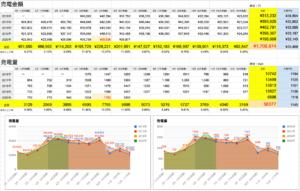 2020年6月版!太陽光発電 実際の売電金額の実績レポート結果を月別で公表!最新版の収入結果!10Kw以上の全量買取でいくら儲かる?