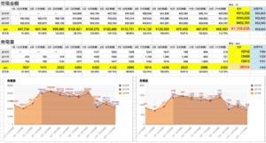 2018年!40万円以上の利益!太陽光発電 実際の売電金額の実績レポート結果を月別で公表!最新版の収入結果!10Kw以上の全量買取でいくら儲かる?