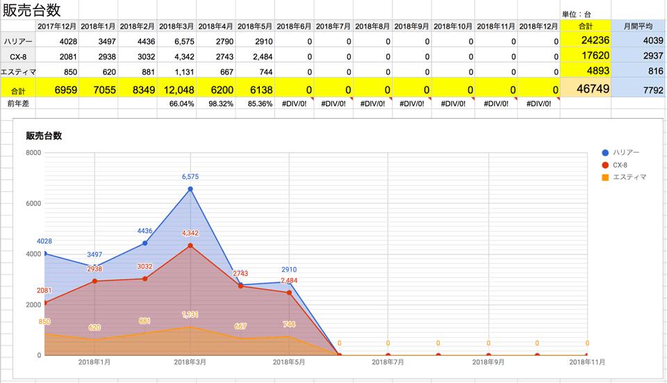 2018年6月更新 ハリアー エスティマ 販売台数 201806_harrier_estima_cx-8_cx8_sales-quantity