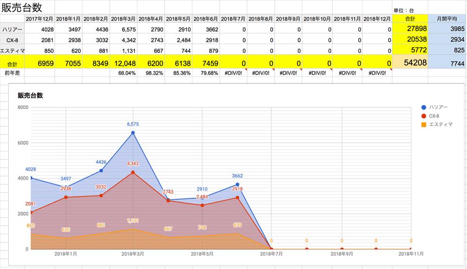 2018年7月更新 ハリアー エスティマ 販売台数推移 201807_harrier_estima_cx-8_cx8_sales-quantity