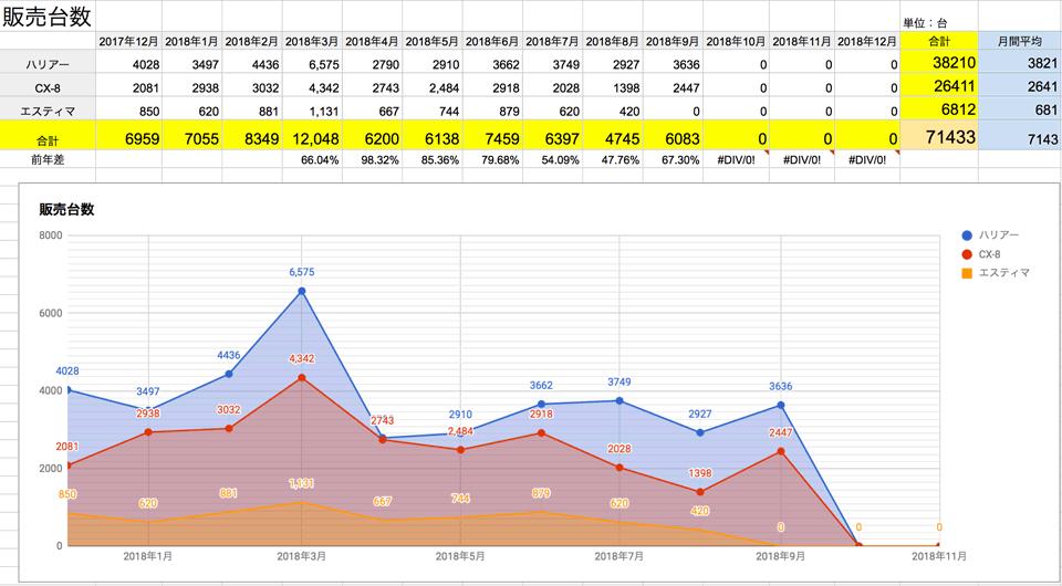 2018年9月更新 ハリアー エスティマ 年間と月間の販売台数推移 201809_harrier_estima_cx-8_cx8_sales-quantity