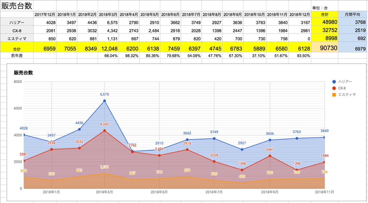 2018年12月更新 ハリアー エスティマ 年間と月間の販売台数推移 201812_harrier_estima_cx-8_cx8_sales-quantity