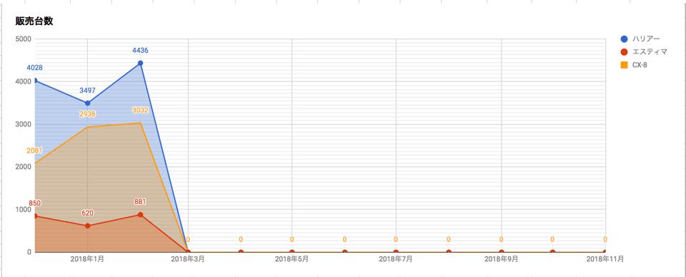 2018年3月更新 ハリアー エスティマ 販売台数 harrier_estima_cx-8_cx8_sales-quantity