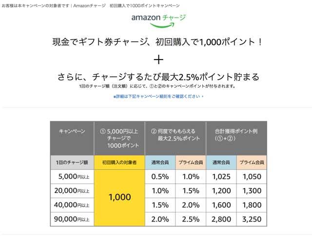 アマゾンチャージで1000円プレゼントキャンペーン 公式サイト amazon_ campaign01