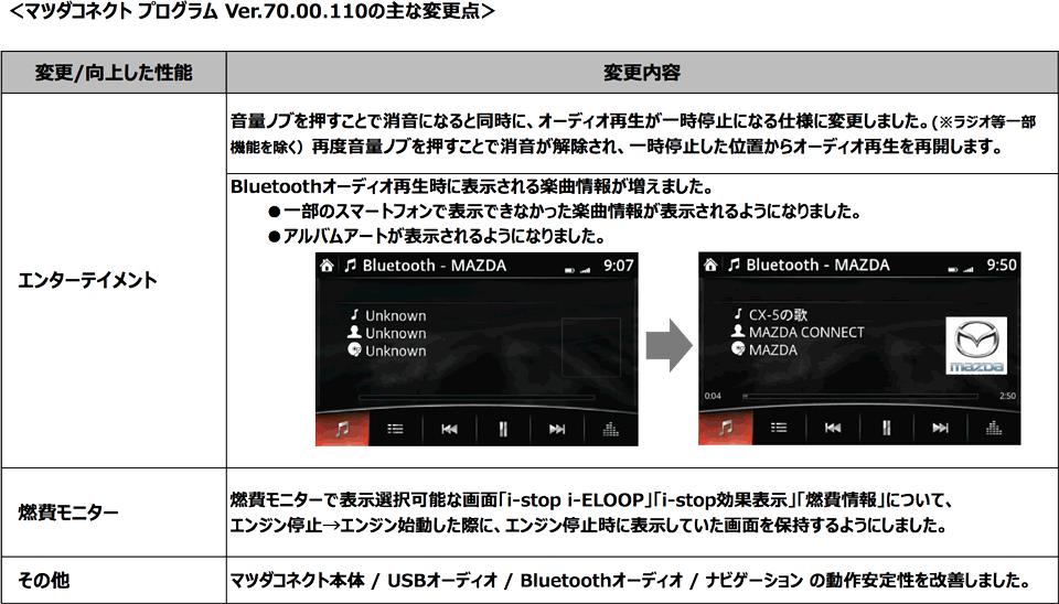 マツダコネクト マツコネの最新バージョンのリリース情報とアップデート内容(改善点)をまとめた  new-mzdconnect_ver70-00-110