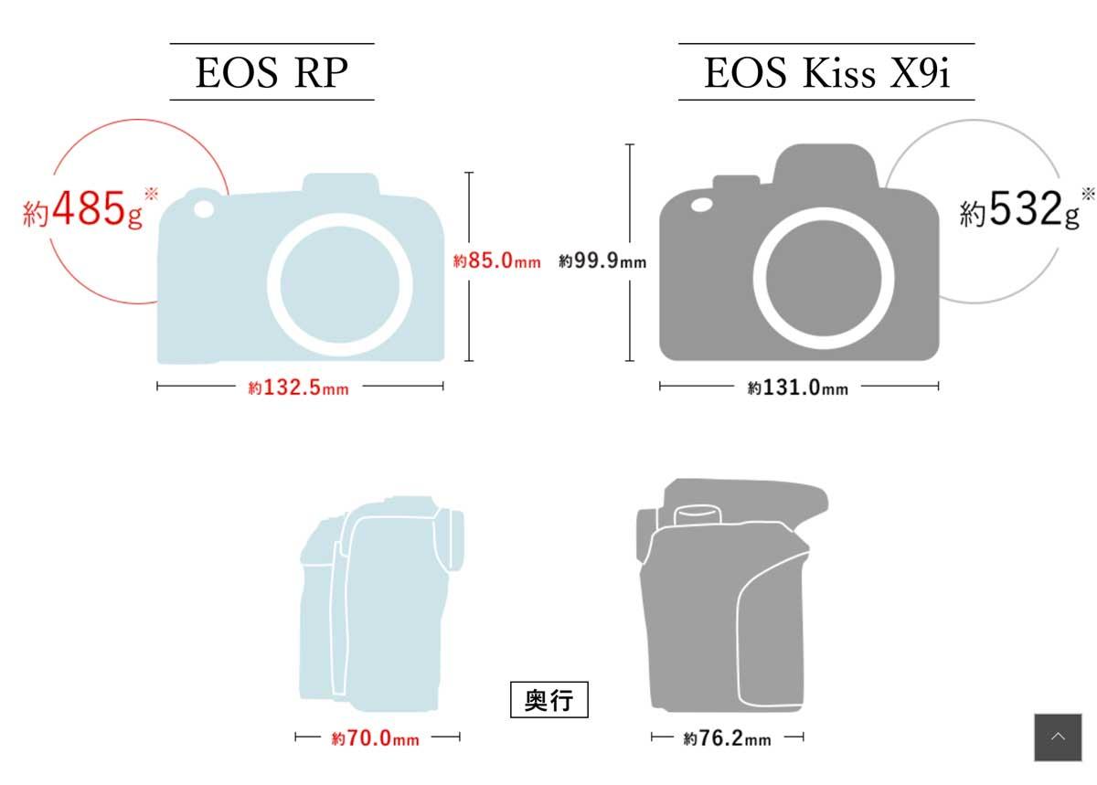 Canonの人気のミラーレスカメラ、EOS RPとEOS Rのスペックなど徹底比較した!買って後悔しない一眼レフカメラは?評価・評判・レビュー・クチコミ付き! canon_eos_rp_eosr_04
