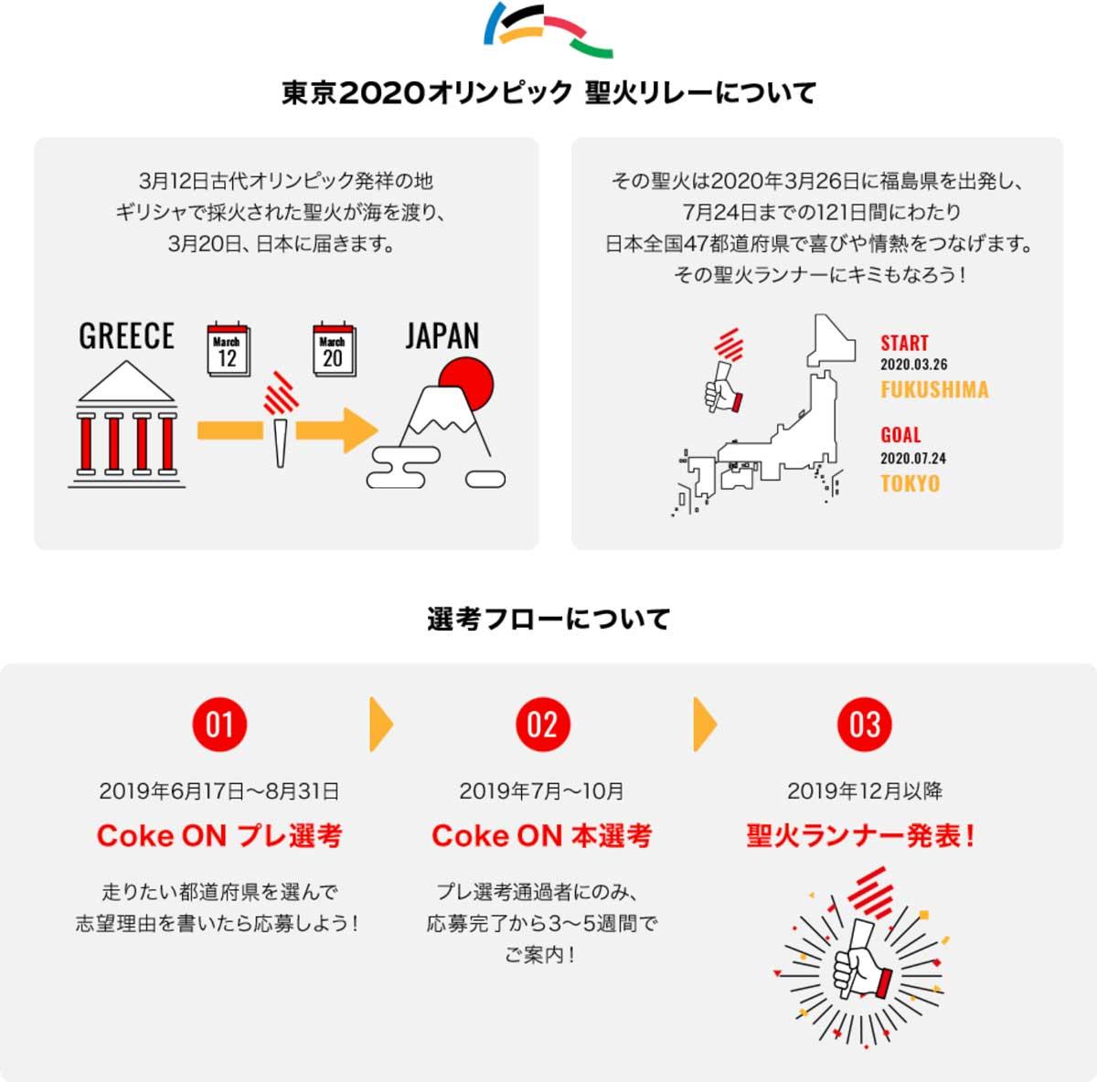 東京オリンピック2020の聖火ランナーの応募方法や手順をまとめた!コカコーラ編! tokyo2020_cocacola_02