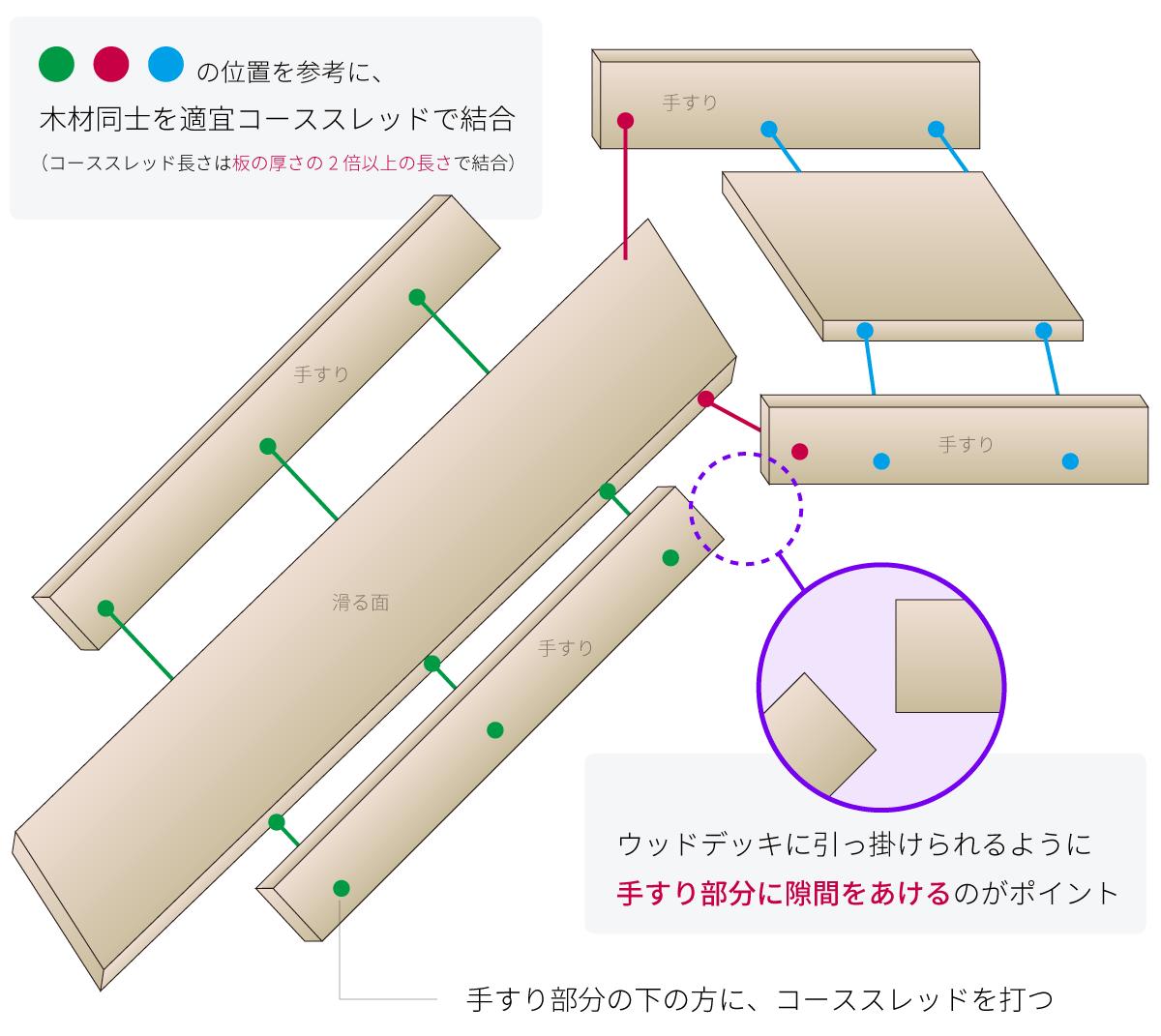 木製滑り台の設計図・パーツ構成図 家庭用ウォータースライダーを簡単にDIYで自作!課題と対処法を考えてみた!ウォータースベラナイダー(滑らないだー)誕生! wood-slider