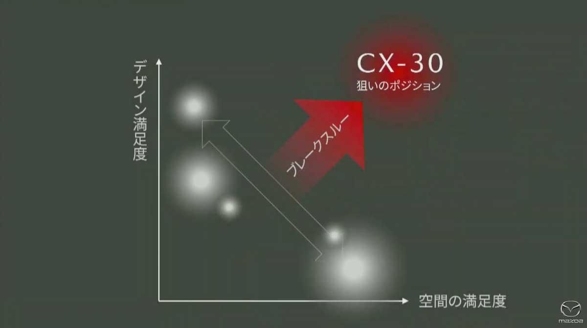 マツダCX-30(MAZDACX-30、CX30)の日本仕様 公式発表会の様子をまとめた!mazdacx-30_cx30_japan_18
