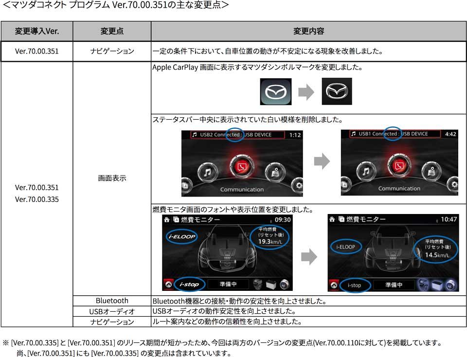 マツダコネクト マツコネの最新バージョンのリリース情報とアップデート内容(改善点)をまとめた   new-mzdconnect_ver70-00-335