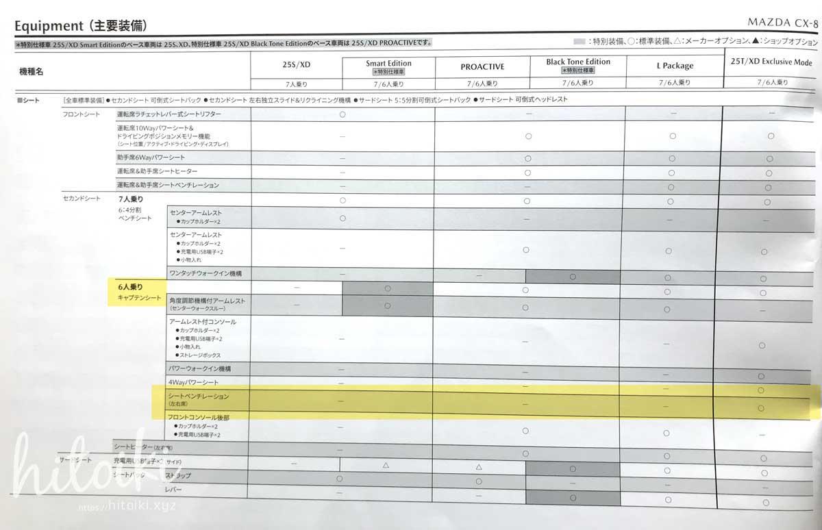 契約前に絶対確認!CX-8 エクスクルーシブモードの7人乗りには、2列目シートベンチレーションが付かないので注意 mazdacx8_cx-8_exclusivemode_img_4382