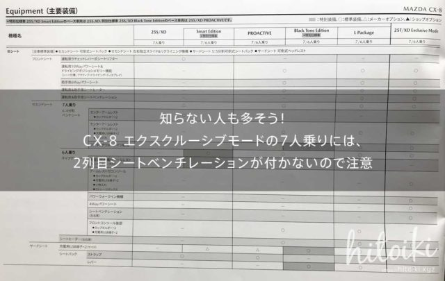 契約前に絶対確認!CX-8 エクスクルーシブモードの7人乗りには、2列目シートベンチレーションが付かないので注意