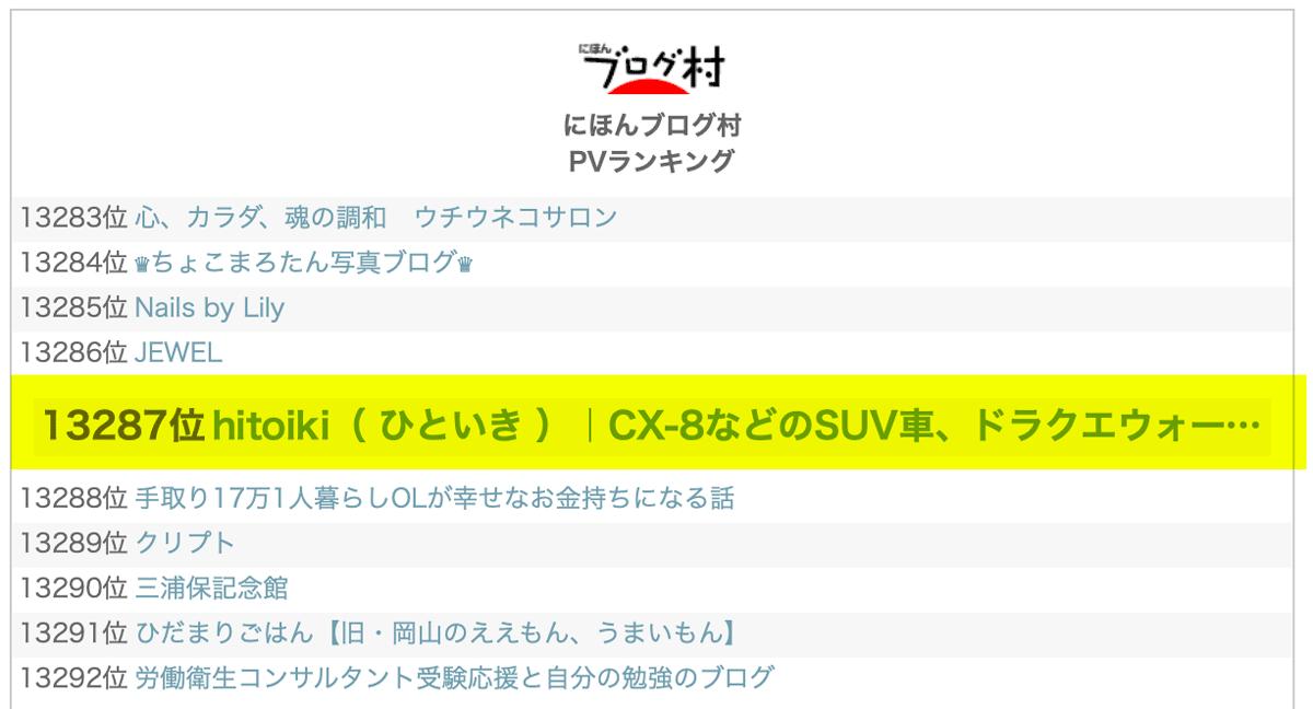 ランキング順位速報 にほんブログ村に登録してみた!本当にアクセスが増えるのか今後検証。評価・評判・レビュー・口コミ・クチコミ・注意点をまとめた! blogmura-review-hitoiki_ranking_20210318
