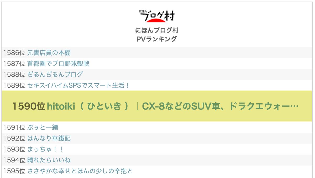 1590位 ランキング順位速報 にほんブログ村に登録してみた!本当にアクセスが増えるのか今後検証。評価・評判・レビュー・口コミ・クチコミ・注意点をまとめた! blogmura-review-hitoiki_ranking_20210325