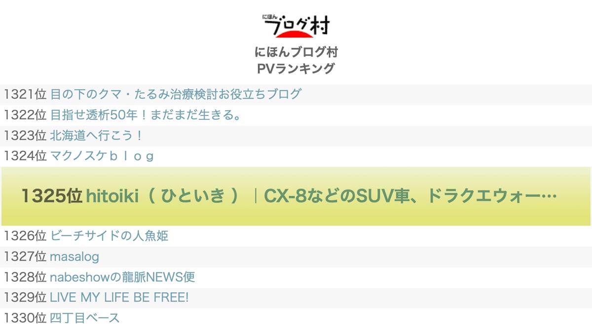 1325位 ランキング順位速報 にほんブログ村に登録してみた!本当にアクセスが増えるのか今後検証。評価・評判・レビュー・口コミ・クチコミ・注意点をまとめた! blogmura-review-hitoiki_ranking_20210623-02