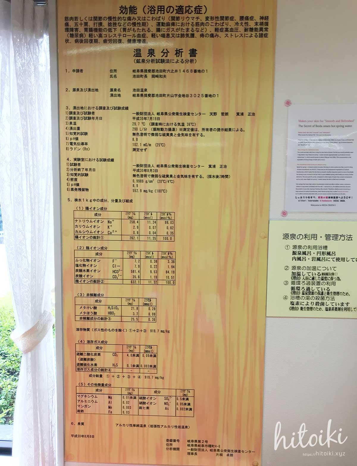 池田温泉への撮影旅行記!東海地方の滑り台のあるお風呂が人気!小さい子どもも遊べる日帰り入浴施設! 温泉の泉質について 温泉分析書 ikedaonsen_img_4858